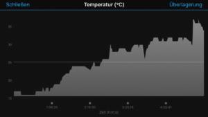 Termperaturkurve 5.4.
